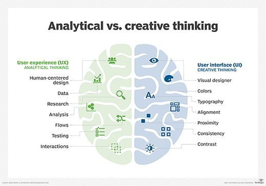 Looking at analytical vs. creative thinking