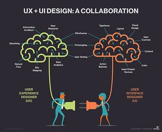 Collaboration between UX and UI