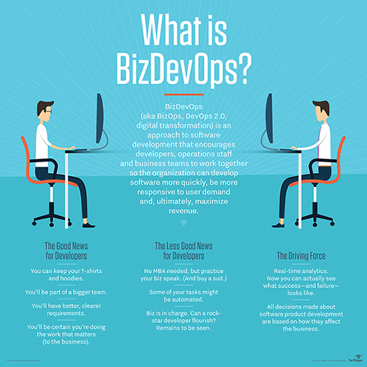 What is BizDevOps?