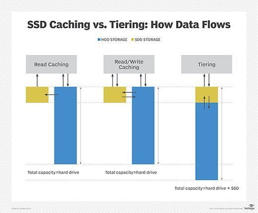 SSD caching vs. tiering