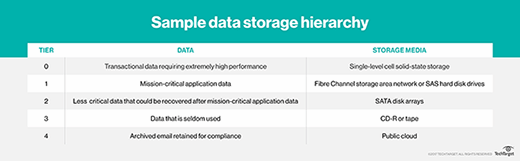 sample data storage hierarchy