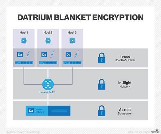 Datrium Blanket Encryption