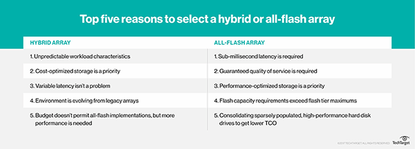 Benefits Of Hybrid And All Flash Arrays