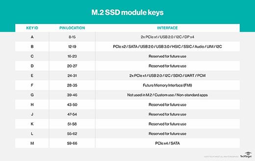 M.2 module keys