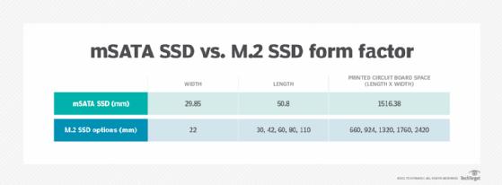 mSATA vs. M.2
