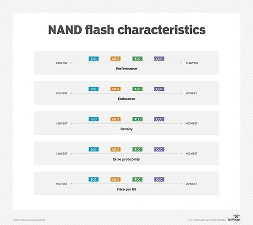 Comparison of NAND flash features