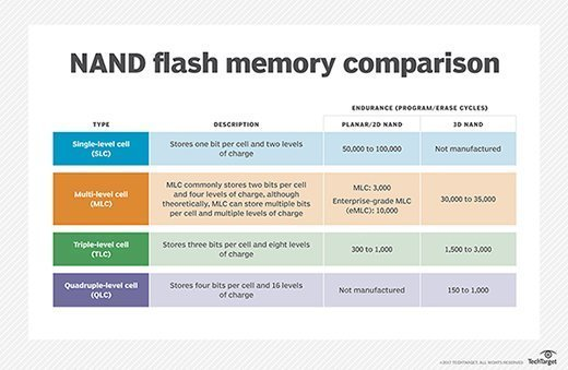NAND flash memory comparison