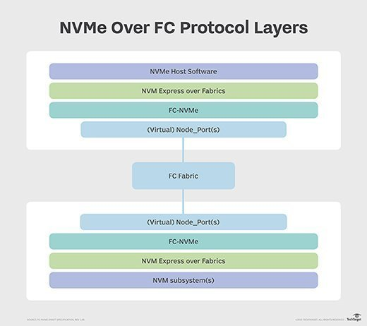 FC-NVMe; NVMe over FC protocol layers