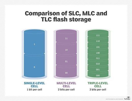 Flash storage cell comparison