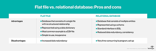 Flat file vs. relational database