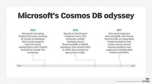 Azure Cosmos DB developments