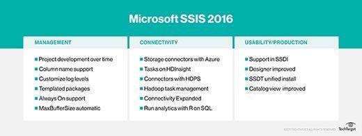 Microsoft SSIS 2016