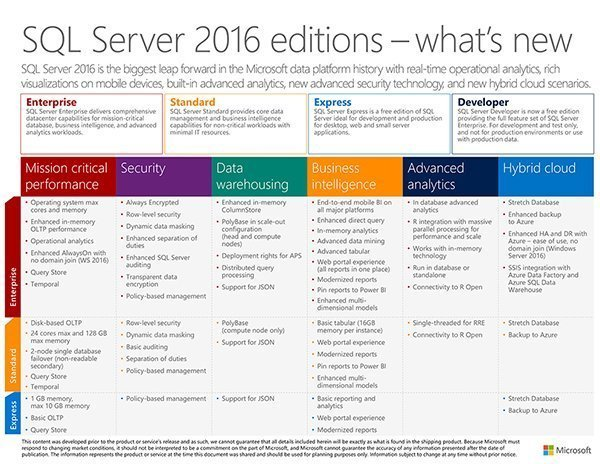 SQL Server 2016 Editions Chart -- What's New