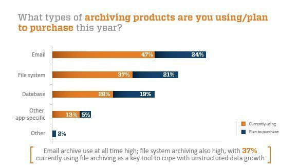 Fall 2012 archiving technology chart