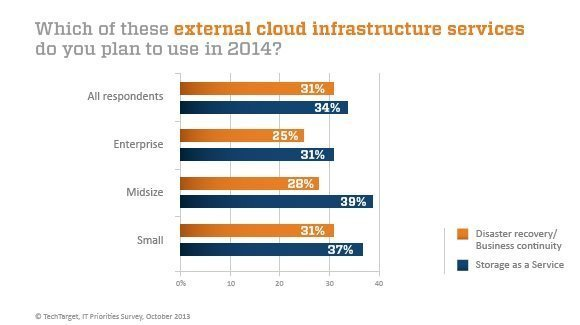 Use of cloud infrastructure services