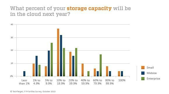 Storage capacity in the cloud