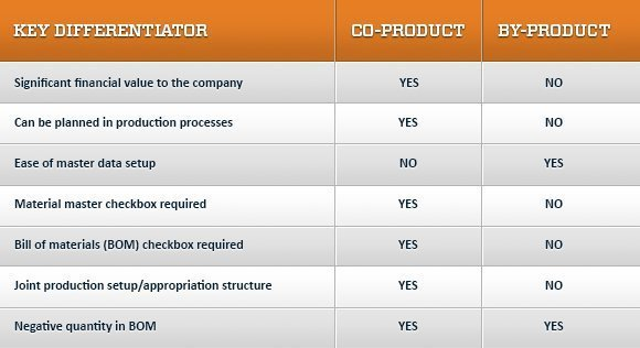 Key differentiators of co-product and by-products
