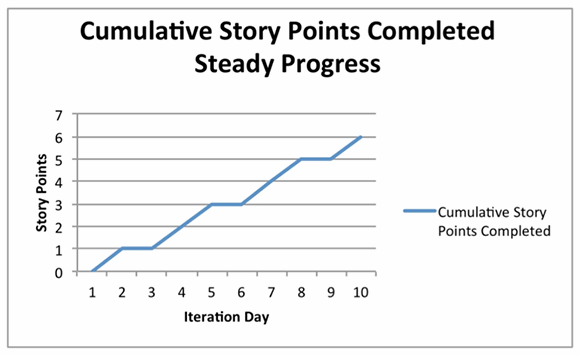 cumulative story points completed, chart