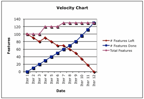 burn-up chart, project velocity over time