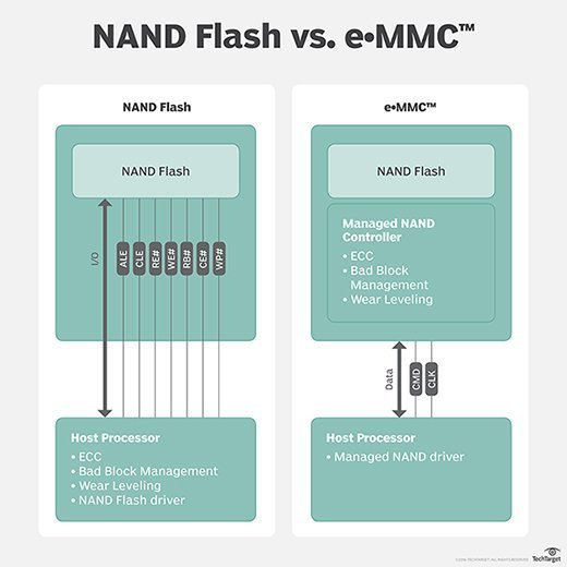 NAND vs. eMMC