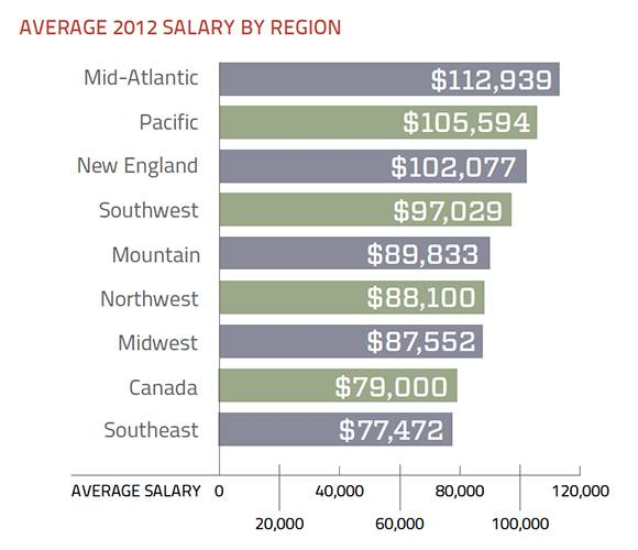2012 data storage salaries