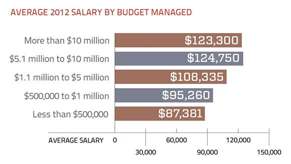 Data storage salary compared to budget overseen