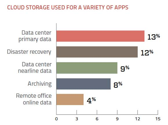 Cloud data storage usage