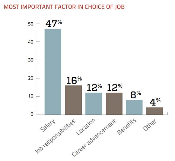 Data Storage job choice factors