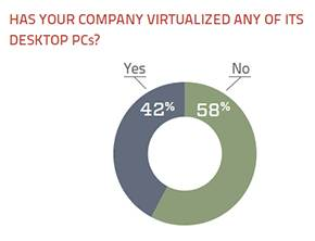 virtualization of desktop PCs