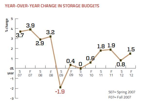 Storage budget change
