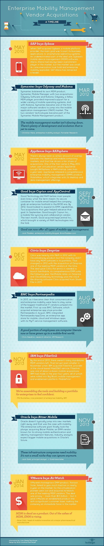 EMM market vendor acquisitions timeline