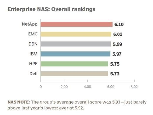 Enterprise NAS vendor 2015 overall rankings