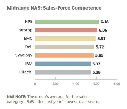 Midrange NAS vendor 2015 sales-force competence