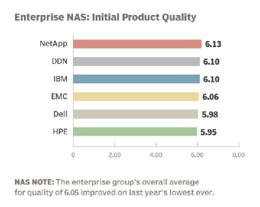 Enterprise NAS vendor 2015 initial product quality