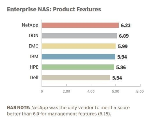 Enterprise NAS vendor 2015 product features