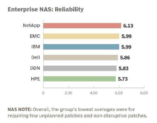 Enterprise NAS vendor 2015 reliability rankings