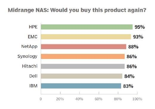 Midrange NAS vendor 2015 repeat customers