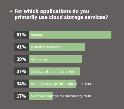 Cloud storage service application uses