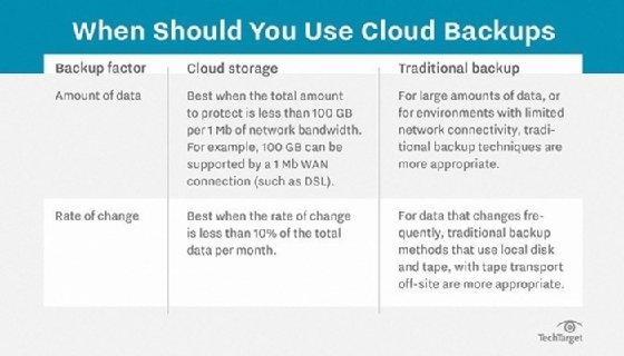 Using cloud backup