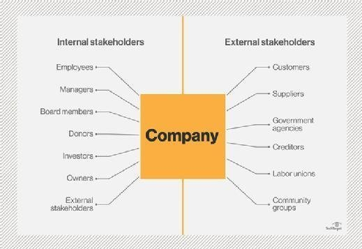 External stakeholders and internal stakeholders broken down