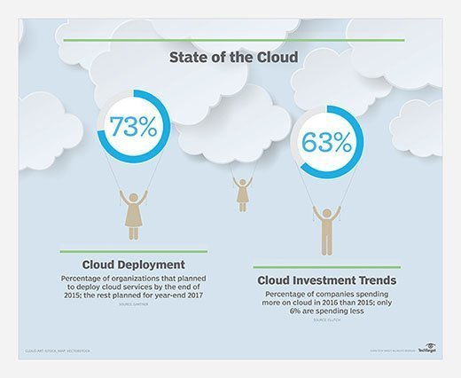 Cloud adoption and deployment continue to rise