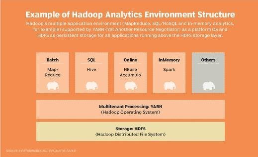 Example of Hadoop Analytics Environment Structure