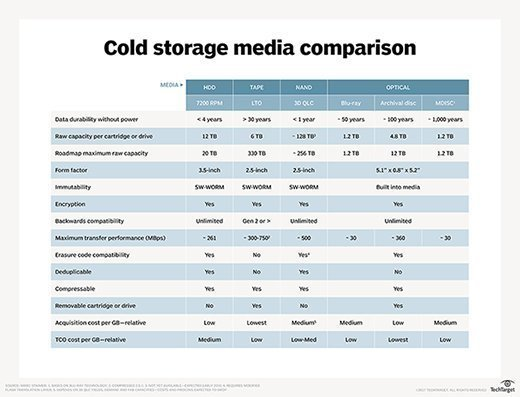 Cold storage media comparison