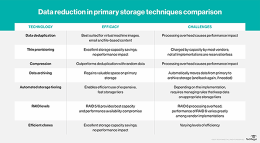 Comparison of data reduction in primary storage techniques