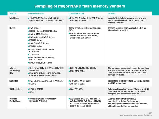 Sampling of NAND flash memory vendors