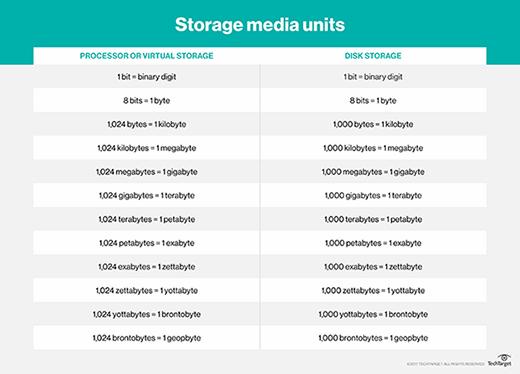 Storage media units, brontobyte