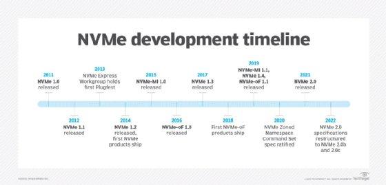 NVMe specification timeline