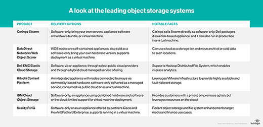 The leading object storage systems