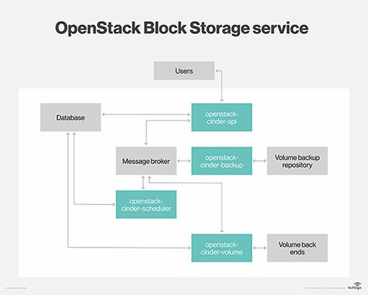 OpenStack Block Storage Service