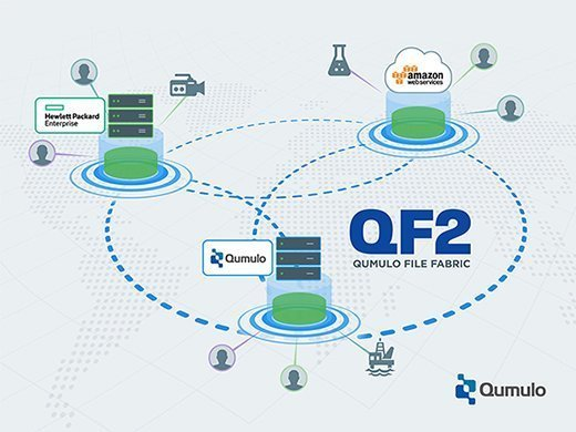 Qumulo File Fabric software map
